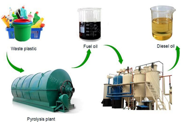 Batch Tyre /Plastic Pyrolysis Technology Process